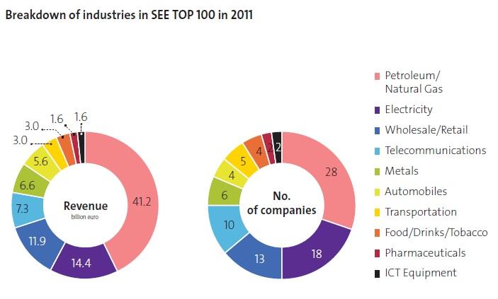 Breakdown of industries