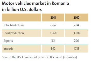 Motor vehicles market in Romania