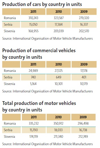Production of cars