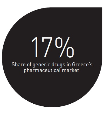 Share of generic drugs