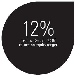 12% Triglav Group's 2015 return on equity target