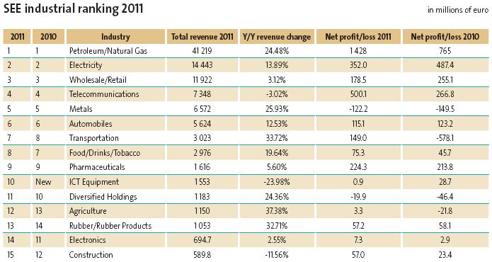 SEE industrial ranking 2011