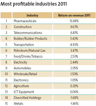 Most profitable industries 2011