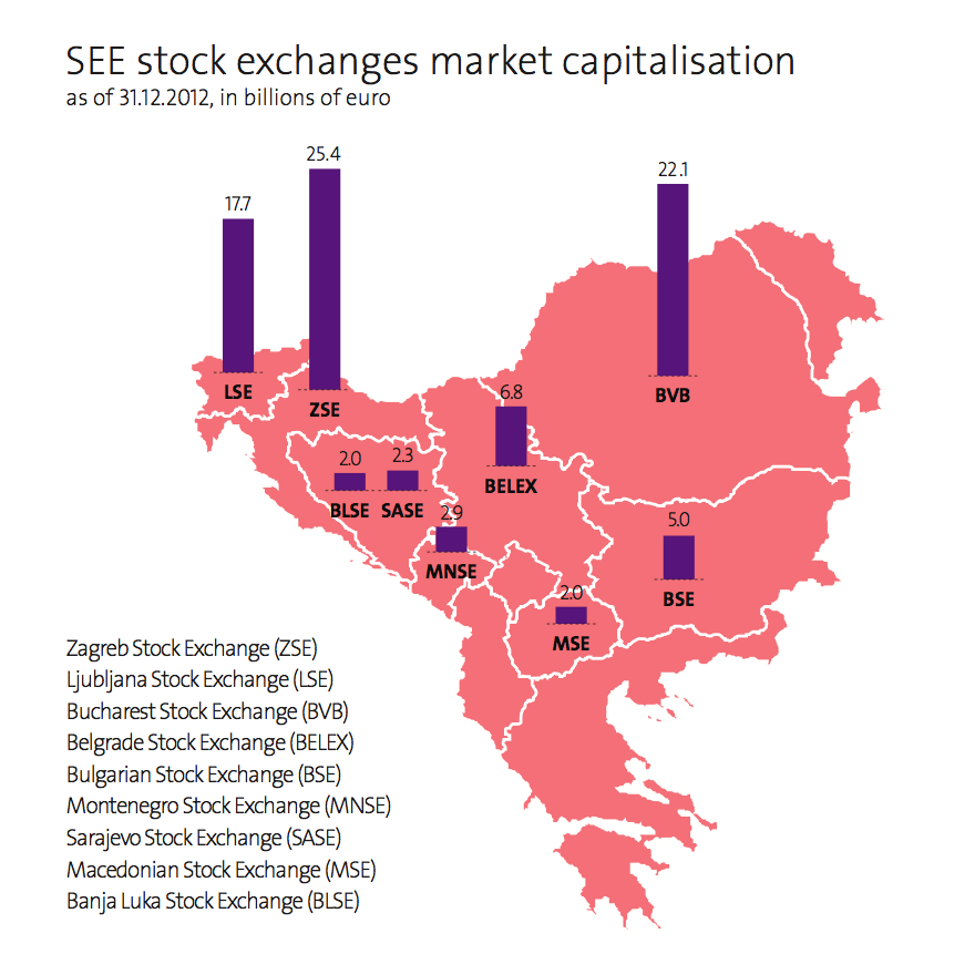 SEE stock exchanges market capitalisation