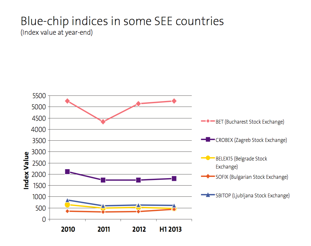 Blue-chip indices in some SEE countries