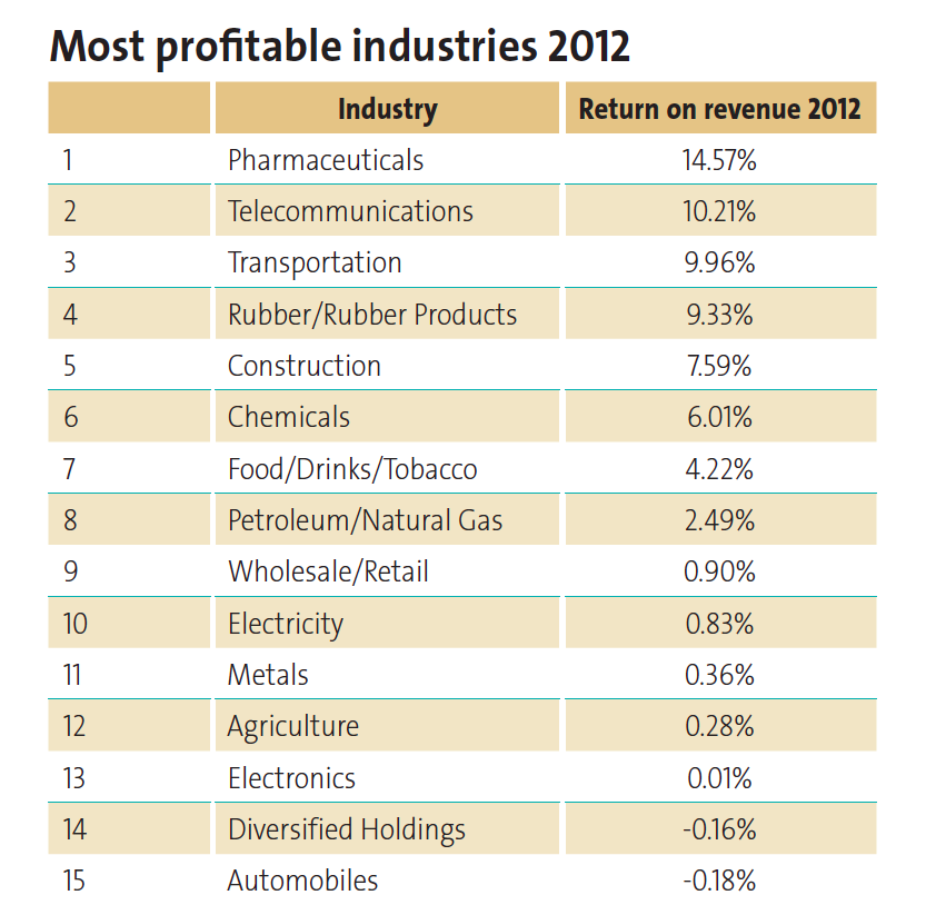 Most profitable industries 2012