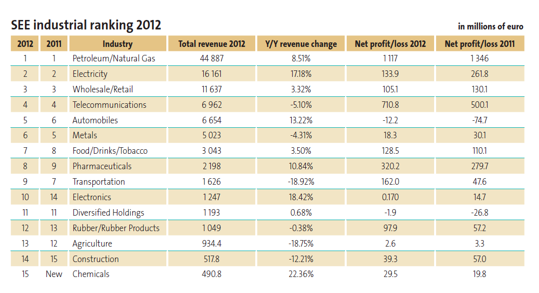 SEE industrial ranking 2012