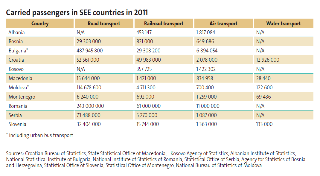 p45 Carried passengers in SEE countries in 2011