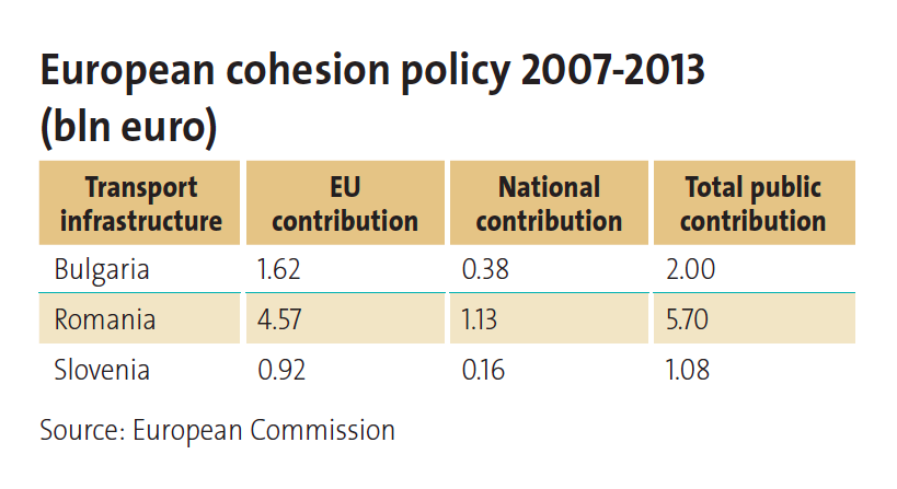 p45 European cohesion policy