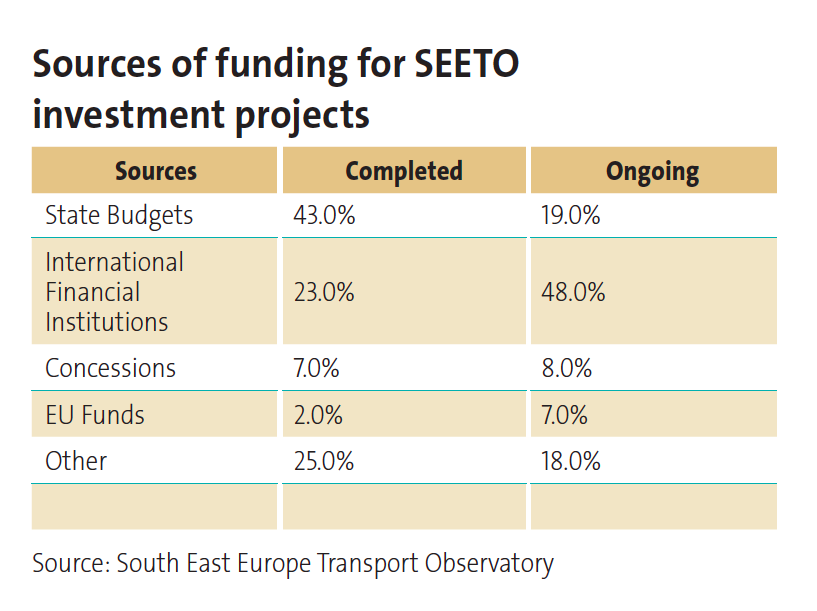 p47 Sources of funding for SEETO investment projects;