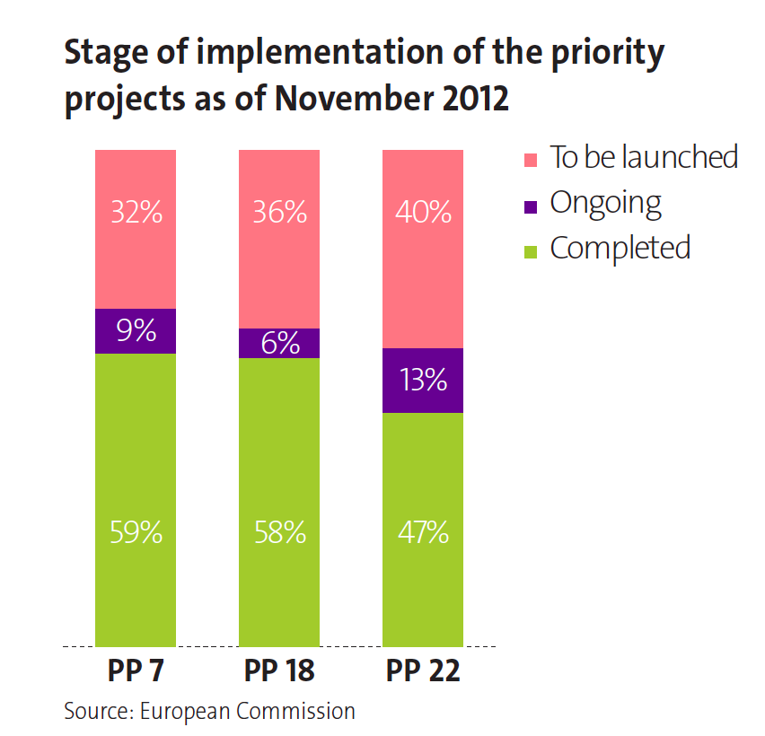 p47 Stage of implementation of the priority projects as of November 2012