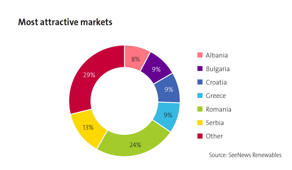 p60 most attractive markets