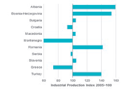 Industrial production index in selected SEE economies in 2013