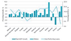 p77 Real GDP growth & inflation vs. bank non-performing loans in SEE in 2013