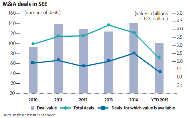 M&A deals in SEE page 64