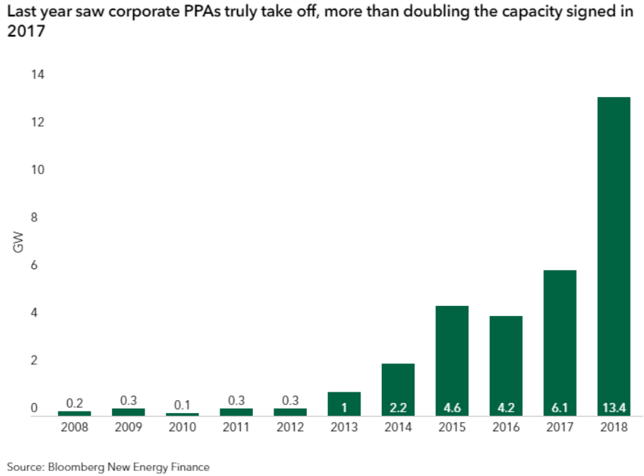 Last year saw corporate PPA take off