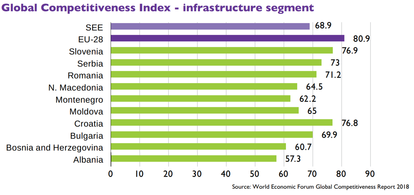 Global Competitiveness Index - infrastructure segment