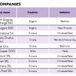 IBEX, BA Glass Bulgaria most dynamic among SEE TOP 100